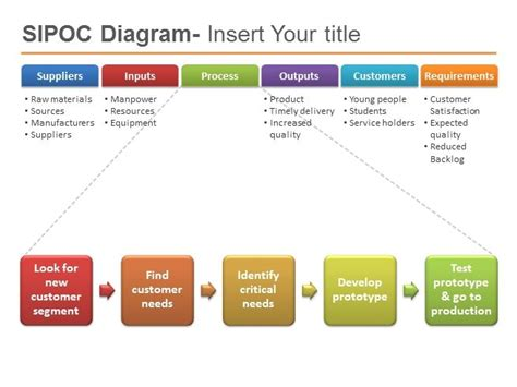 Sipoc Powerpoint Template Six Sigma Powerpointpresentation Ppt Sipoc Diagram Powerpoint Sipoc Powerpoint Template