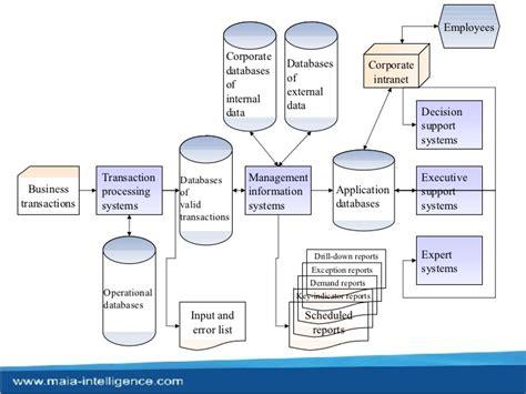 design expert pharmaceutical mis presentation