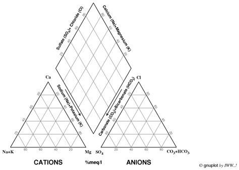 piper diagram software piper diagram software periodic diagrams science