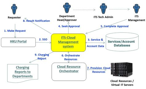 cloud workflow workflow cloud 28 images monitoring deis workflow with