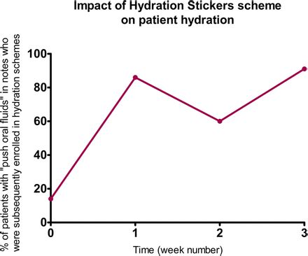3 hydration strategies hydration stickers improving hydration in
