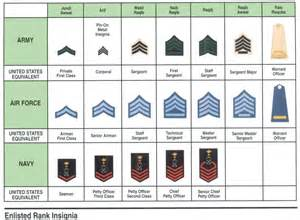Uniforms ranks and insignia