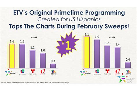 february sweeps 2017 estrella tv dominates prime time in los angeles during