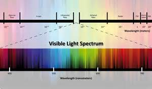 light color spectrum fluorescent light spectrum wavelengths fluorescent