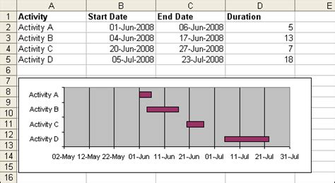 sle gantt chart template sle gantt chart template 28 images construction in