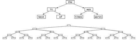 Binary Search Tree Best Convert Binary Search Tree To Doubly Linked List