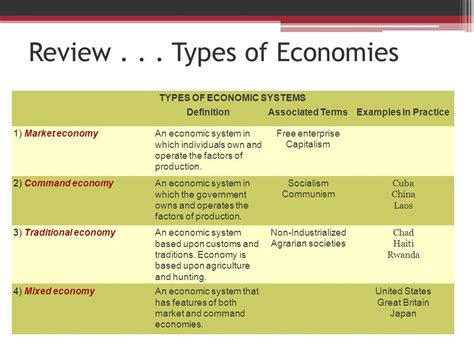 Types Of Economic Systems Worksheet by Comparing Economic Systems Worksheet Calleveryonedaveday