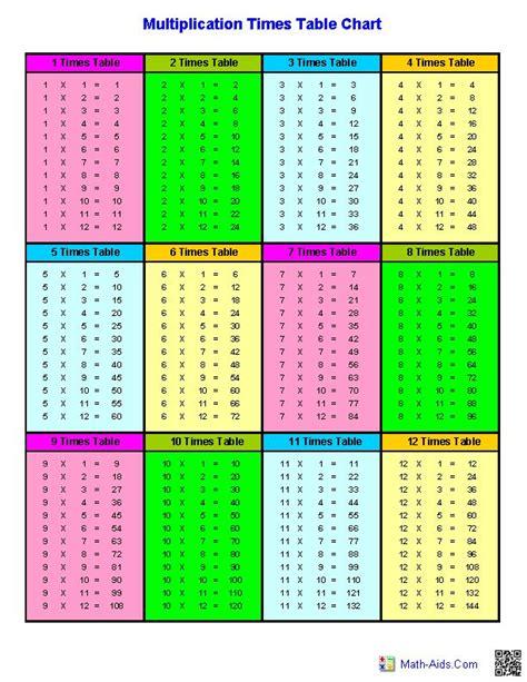 Multiplication Table Worksheet 1 20 by Multiplication Table Chart 1 12 Printable Multiplication