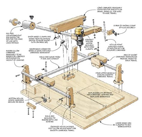 router plans woodworking free carving duplicator woodsmith plans