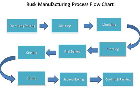 Rusk manufacturing process flow chart