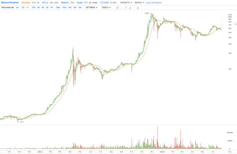 bitcoin year four charts that suggest bitcoin value could be at 10 000