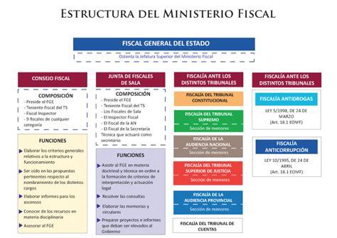 estructura de la fisco agenda 2016 191 qu 233 es el ministerio fiscal estructura y definici 243 n