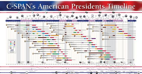 President In Us History To Enter Office With A Criminal Record Free Technology For Teachers Get A Free Presidential Timeline Poster For Your Classroom