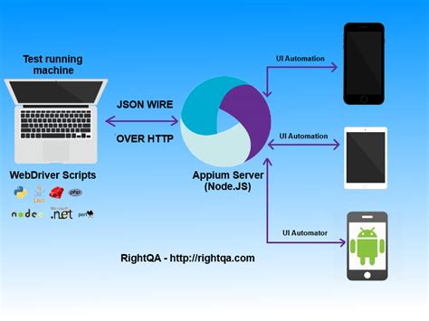 appium android an introduction to appium architecture