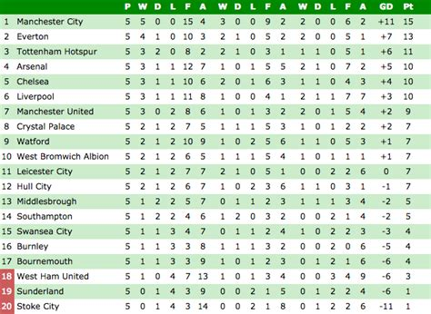 epl table games today premier league standings