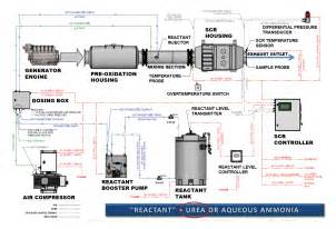 Exhaust Gas Regeneration System Diesel Exhaust After Treatment For Data Centers Uptime