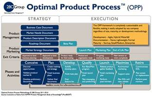 product management methodology and process 280 group