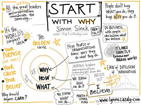 Start With Why Worksheet