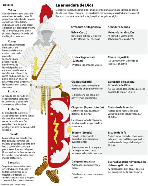 guerra espiritual armadura de un guerrero oraci 243 n la armadura de dios caminando con jes 250 s de la mano