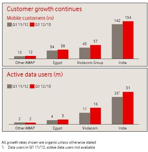 calling vodafone customer services from mobile vodafone concall dropped 3g prices but growth primarily