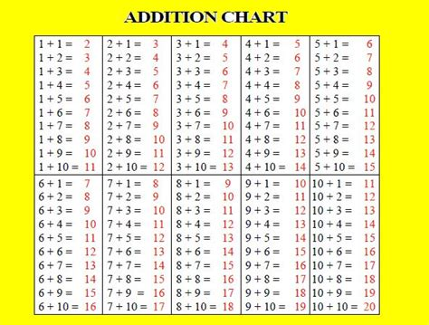 diagram for addition addition fact chart search angie