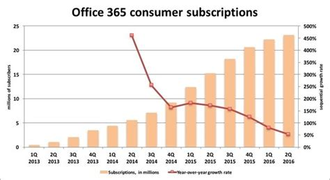 Office 365 Number Consumer Office 365 Subscription Growth Slows Computerworld