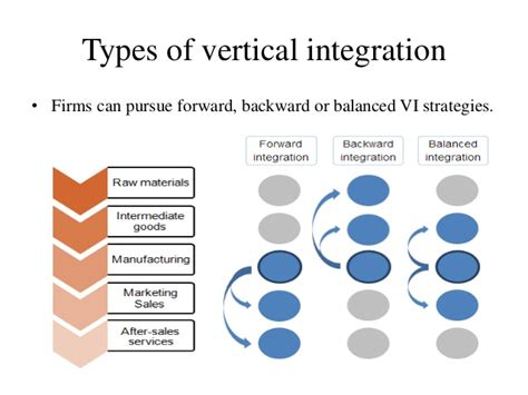 diagram of vertical integration vertical and horizontal integration diagram corporate