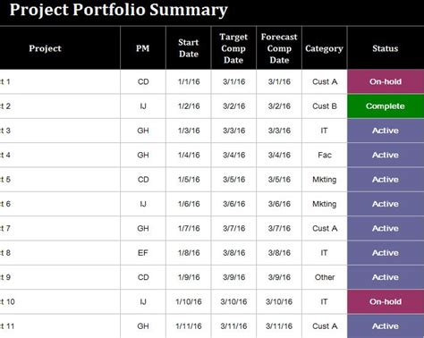 project portfolio management template project portfolio template