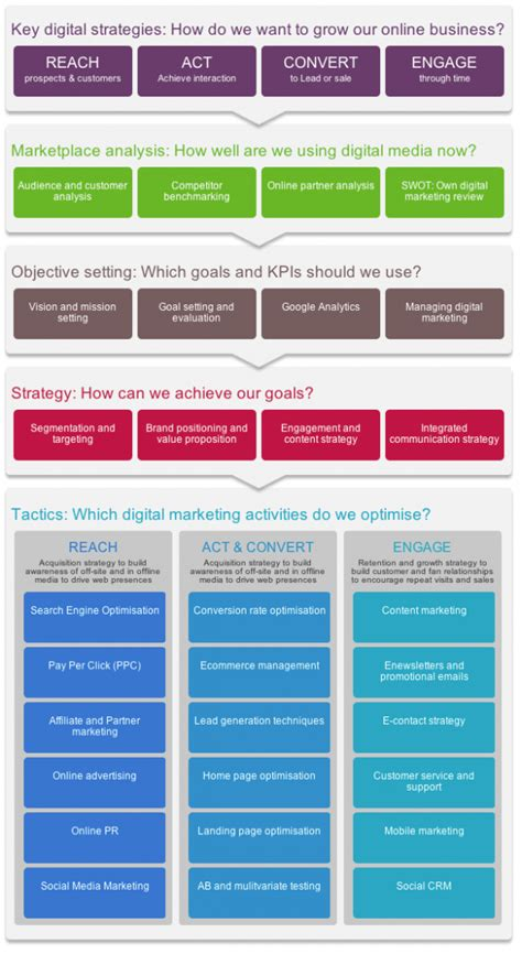 digital media strategy template digital marketing strategy and planning word template