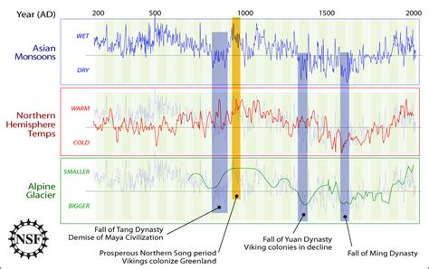 weather pattern history does co2 correlate with temperature history a look at