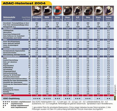 adac test siege auto adac helmtest 2004