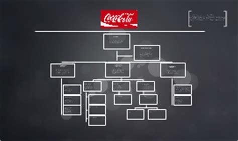 organigrama de coca cola cross sanchez on prezi