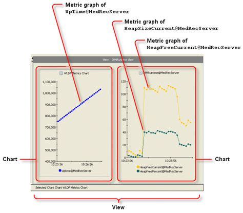 charts and graphs overview of the wldf console extension