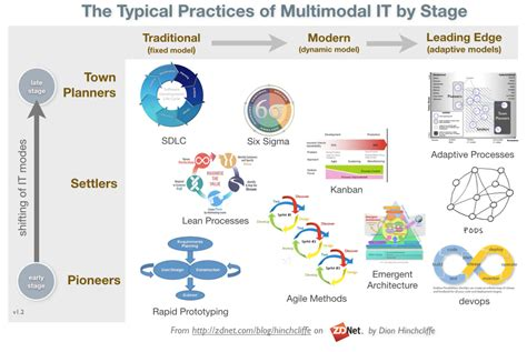 Architecture Practices It Leaders Inundated With Bimodal It Meme Zdnet