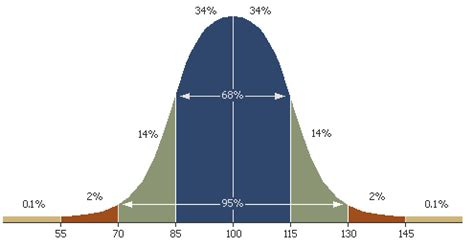 bell curve template excel 2010 bell curve in excel 2010 template