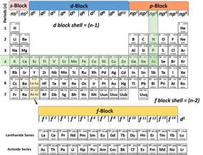 How Many Protons Are In Arsenic Ch150 Chapter 2 Atoms And Periodic Table Chemistry