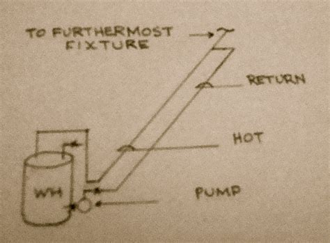 water circulating diagram circulating systems nelson plumbing