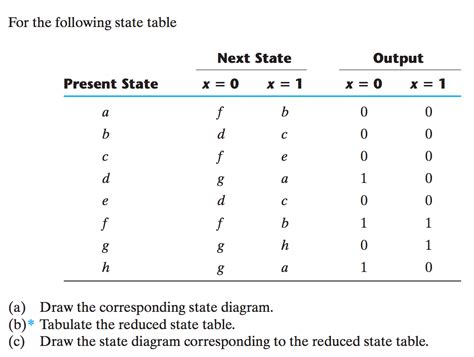 how to draw a state diagram solved for the following state table a draw the correspo
