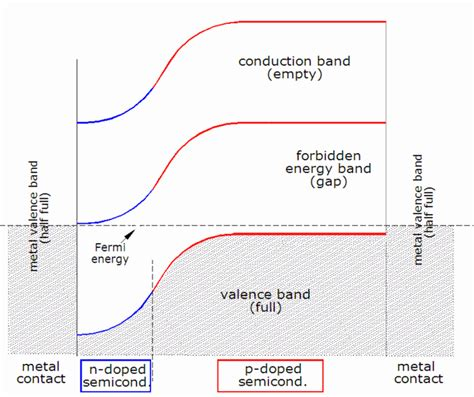 band gap resistor theory of solar cells