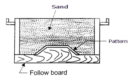 follow board pattern in casting pattern types in casting process and its configuration