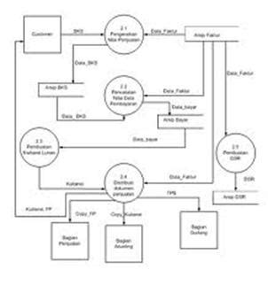 aplikasi membuat dfd dfd dan erd j ryan blog s