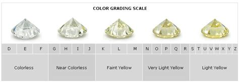 color scale for diamonds color how does it affect the price of diamonds