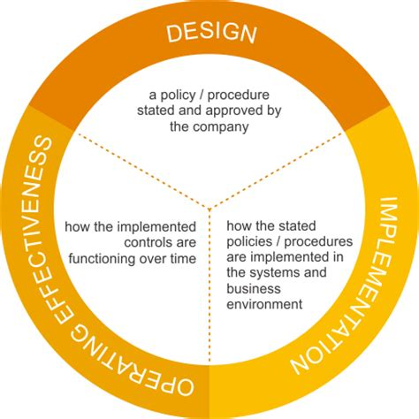 design effectiveness vs operating effectiveness it audit and compliance reviews netsafety