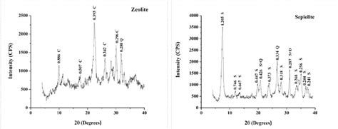 xrd pattern interpretation xrd pattern analysis of sepiolite and zeolite minerals