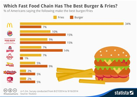 top ten food trends 2013 facts figures and the future chart which fast food chain has the best burger fries