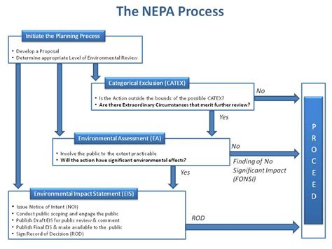 nepa process flowchart nepa flowchart 28 images nepa flow chart nepa process