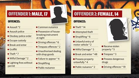 Myspace Agrees To Names Of Convicted Offenders by Queensland Juvenile Offenders Increasingly Committing