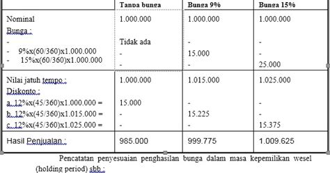 urutan membuat neraca lajur akuntansi pajak terhadap aktiva lancar dendy ug blogz