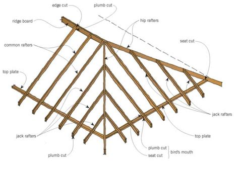 How To Frame Hip Roof roof form and framing original details branz renovate