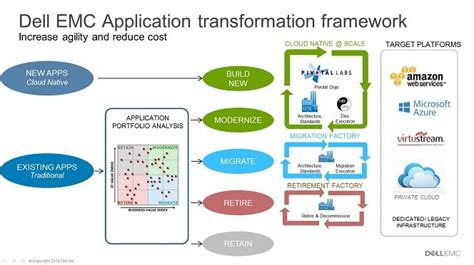 design application framework turning the tables cloud first data center transformation